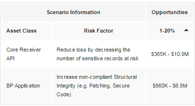 RiskLens Cyber Risk Quantification Risk Reduction Opportunities