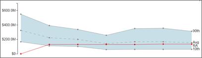 Risklens Cyber Risk Quantification Trend