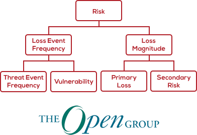 FAIR Taxonomy an Open Group Standard