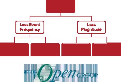 FAIR Taxonomy an Open Group Standard