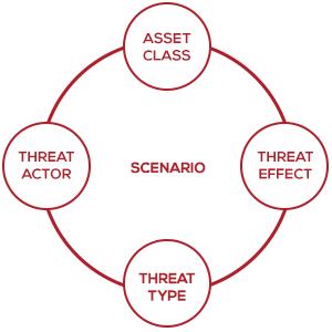 Risk Lens Scenario Components