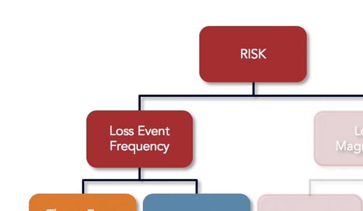 What Is Cyber Risk FAIR Definition FAIR Model Crop