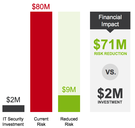 Example of cost-benefit analysis reporting