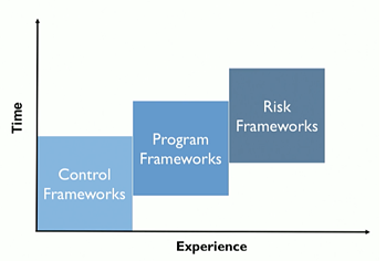 Three cybersecurity framework groups that organizations adapt as they mature