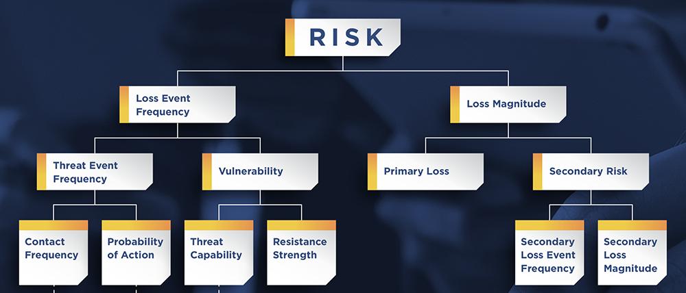 FAIR Model for Quantitative Risk Analysis