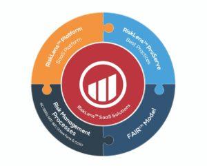 Quantified Risk Management Program
