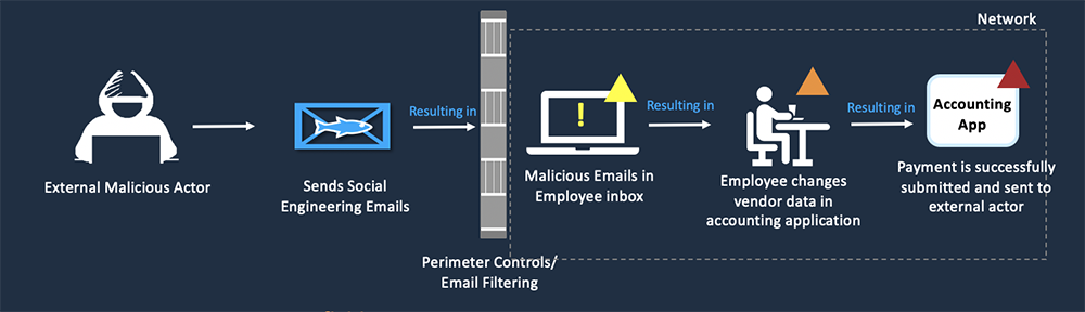 Attack Chain - Business Email Compromise Risk - RiskLens