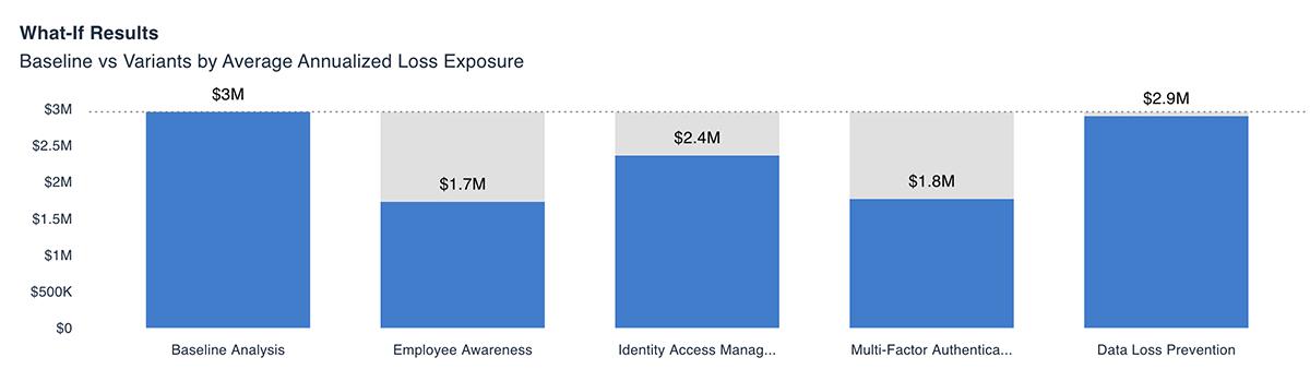 Assess Employee Cybersecurity Risk - FAIR Analysis Report 3