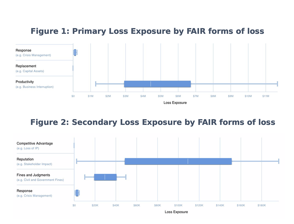 RiskLens Analysis Primary and Secondary Loss